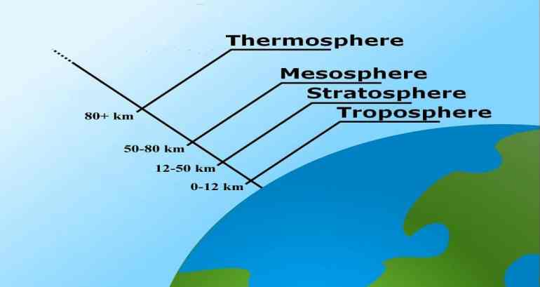 why is the colour of clear sky blue-Layers of earths atmosphere