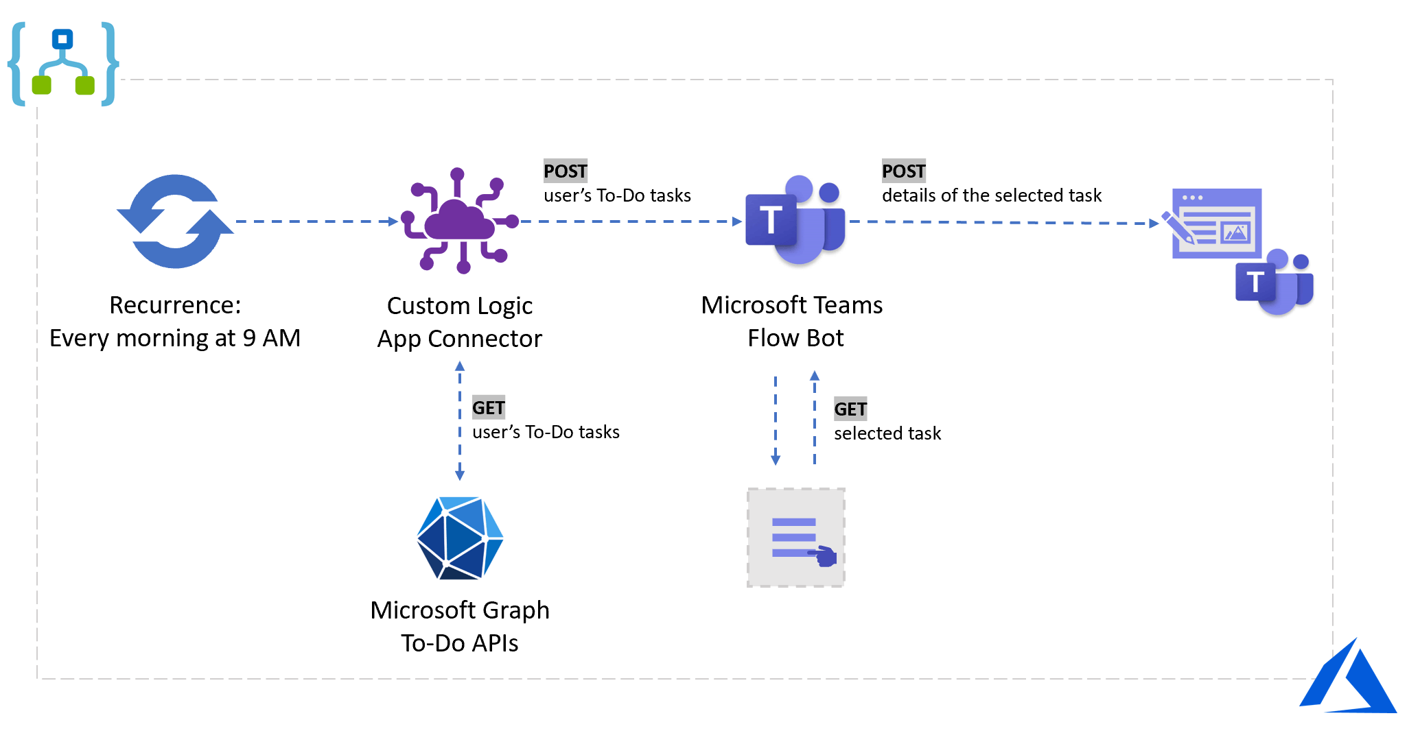 Quick bites for developers • Get your To-Do tasks ever morning on Microsoft Teams using Azure Logic Apps