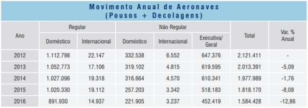 Infraero apresenta números de movimentos operacionais, atrasos e cancelamentos de voo