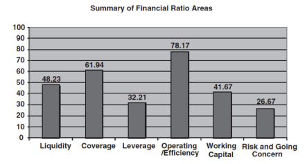 Description: Ratio Analysis #5.jpg