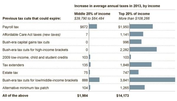 A Dozen Tax Cuts Expire on Dec. 31st; New Tax Hikes Take ...