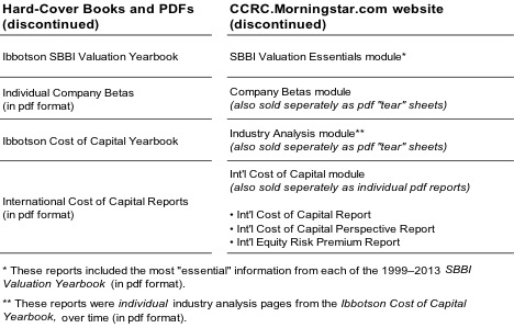 SBBI Valuation Yearbook