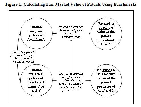 Patent-Value-Figure1