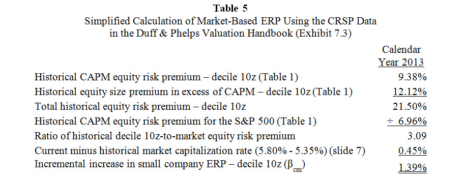Modified Formula for Adjusting Cost of Capital - QuickReadBuzz