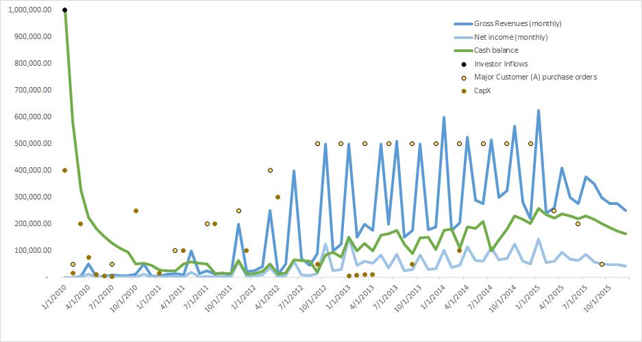 accountants-graph7