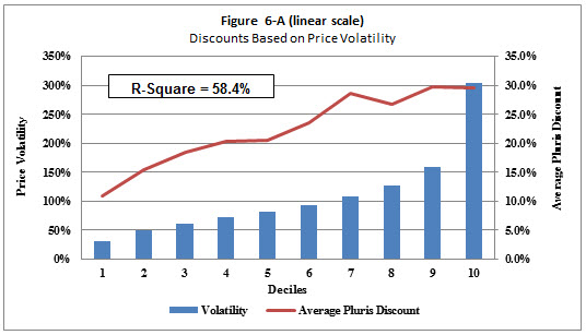 Exploring the Pluris® Restricted Stock Database and DLOM Calculator