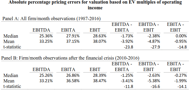 Which is Best: EV/EBITDA, EV/EBITA, or EV/EBIT? - QuickReadBuzz
