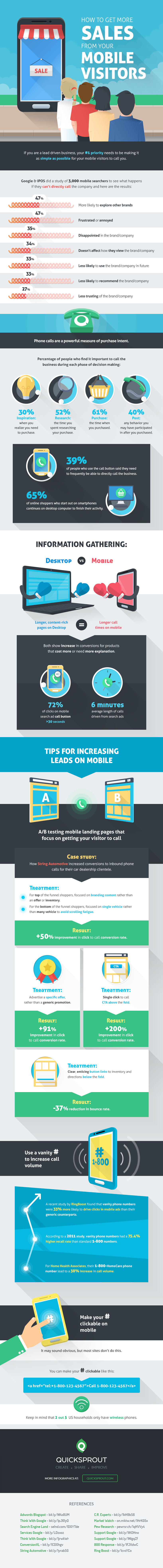 How to Get More Sales From Your Mobile Visitors