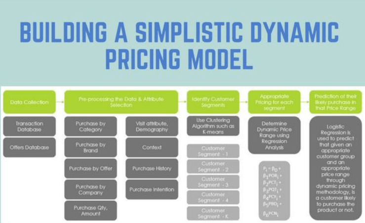 dynamic pricing 1