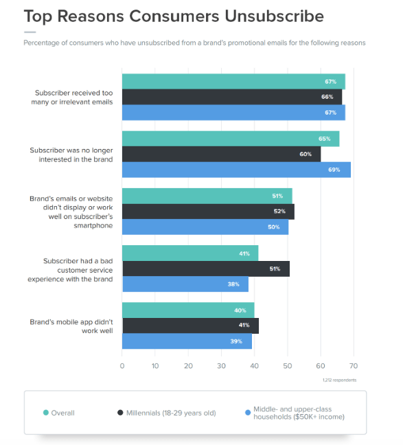 top reasons consumers unsubscribe from email
