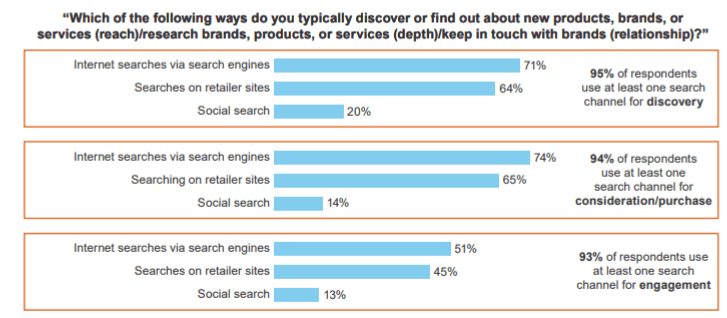 consumers use search engines to discover new products