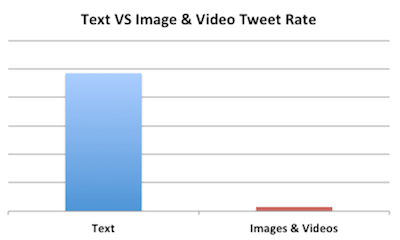 image video text twitter