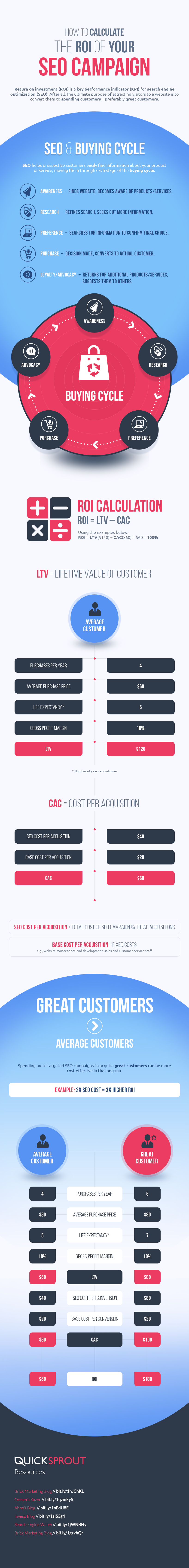 How to Calculate the ROI of Your SEO Campaign