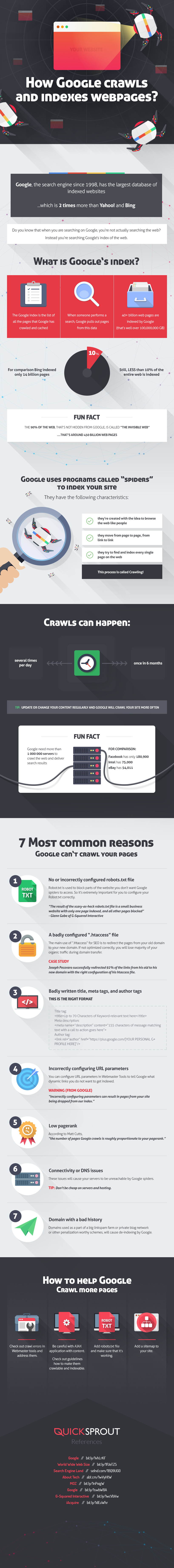 How Google Crawls and Indexes Web Pages