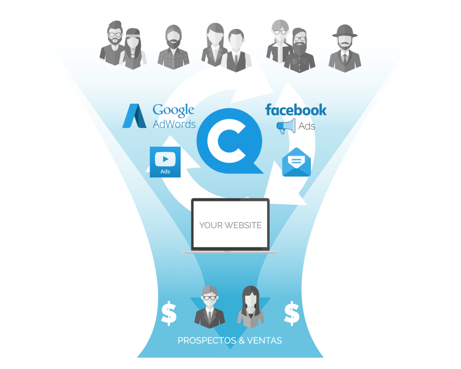 Infographic - The QuieroClics Way - QuieroClics marketing digital