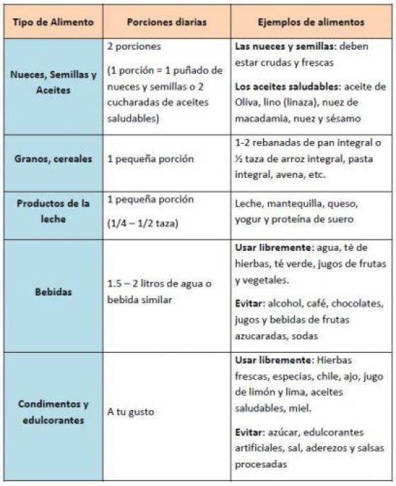 Ver estos dieta saludable para bajar de peso argentina