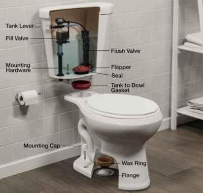 reduce the flush noise