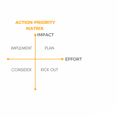 Copy of Action-priority matrix-2