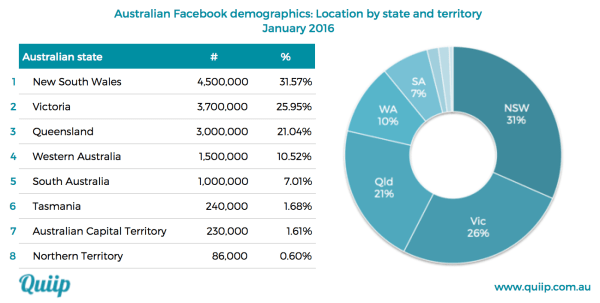 Facebook Australia demographic data location by state January 2016