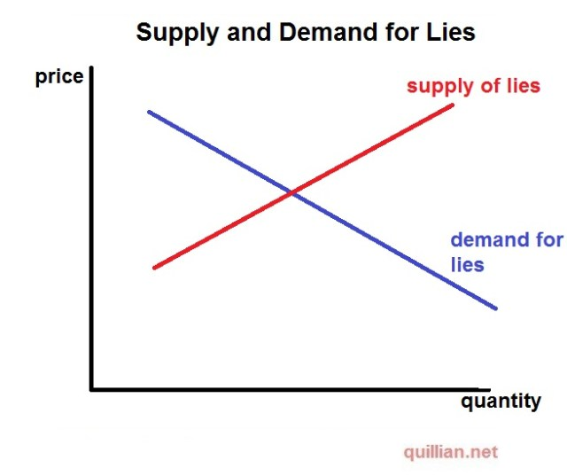 Supply and Demand for Lies
