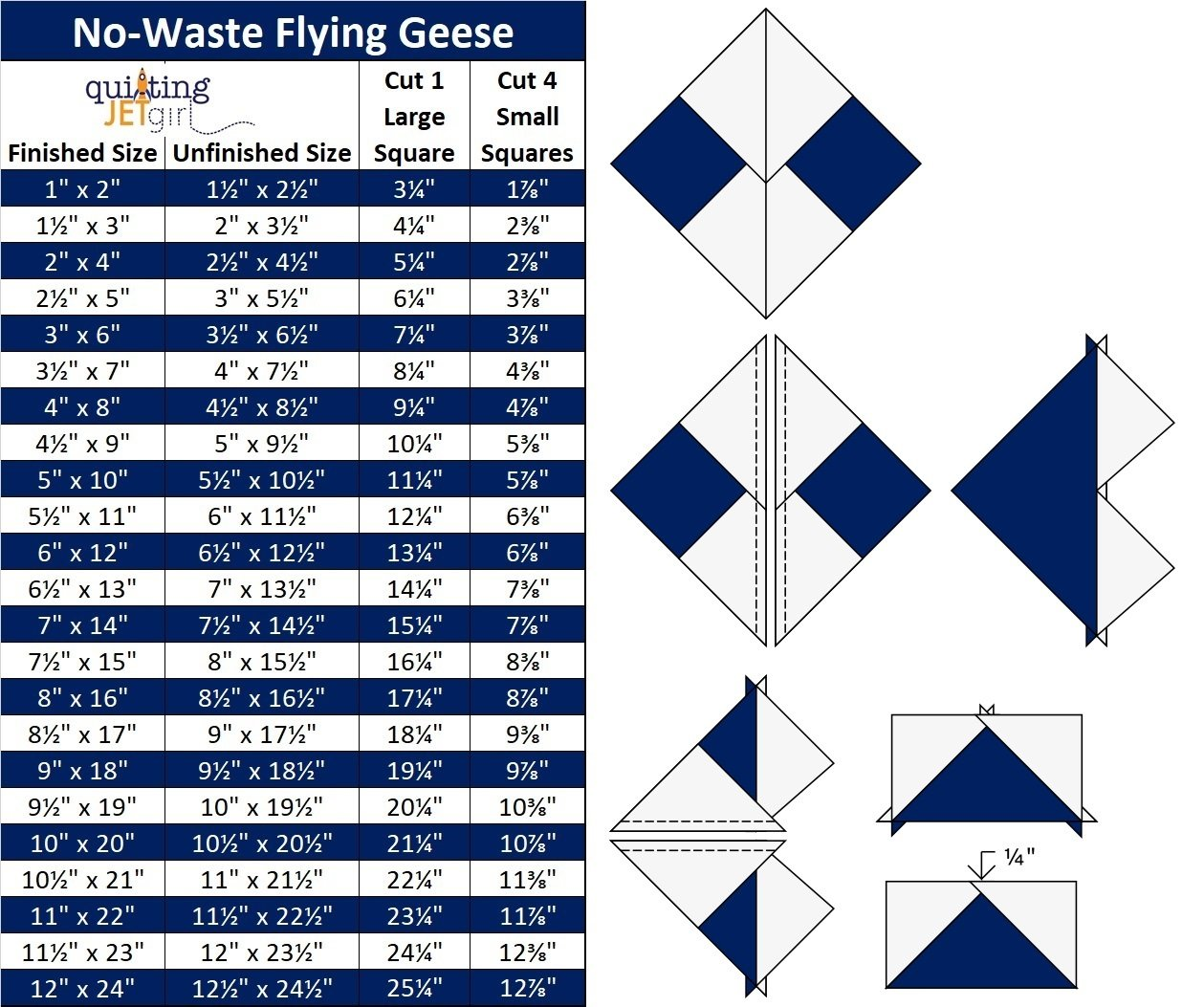 No-Waste Flying Geese Table and Illustration