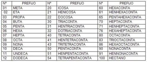 Nomenclatura para alcanos (Ejercicios Resueltos) - Química