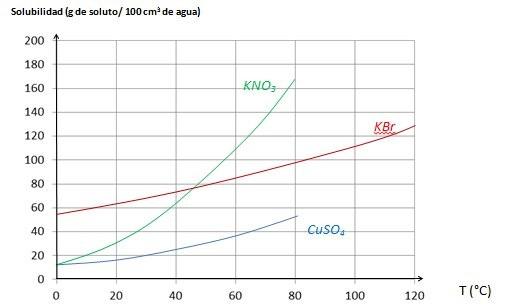 Observando el gráfico vemos que a medida que aumenta la temperatura, aumenta la solubilidad de los tres solutos