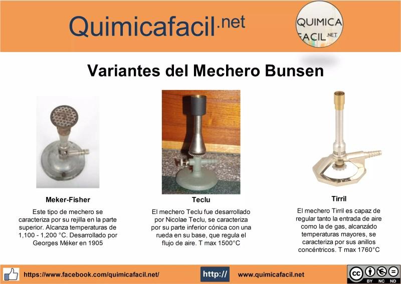 Infografía sobre diversas variantes del mechero Bunsen
