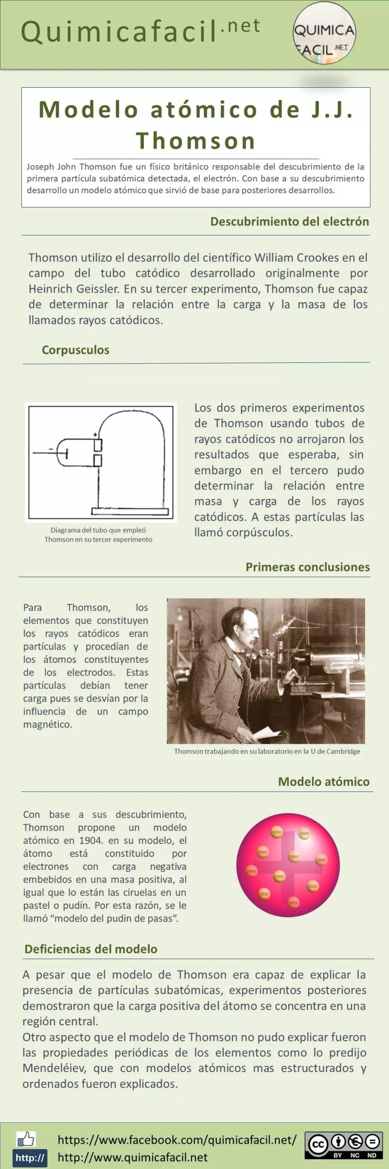 Infografia Modelo atómico de Thomson