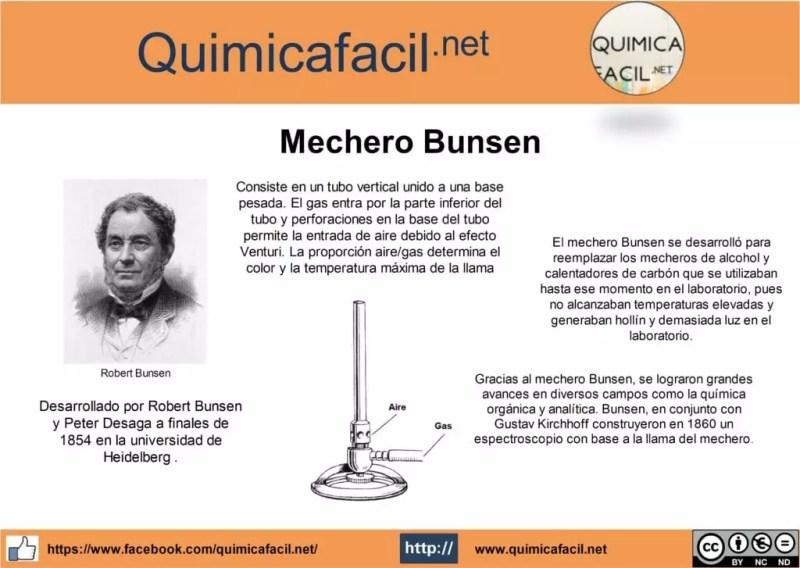 Infografia sobre el mechero Bunsen