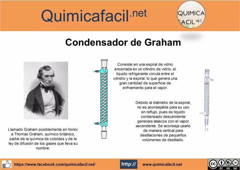 Infografia condensador de Graham