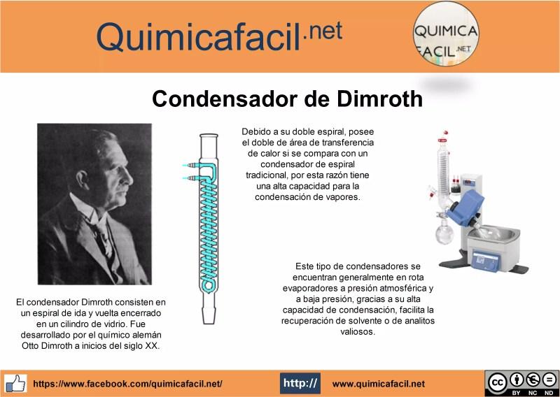 Infografia condensador Dimroth