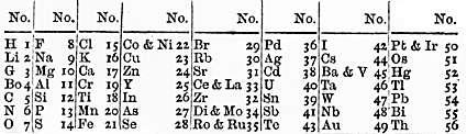 Tabla periódica propuesta por John Newlands