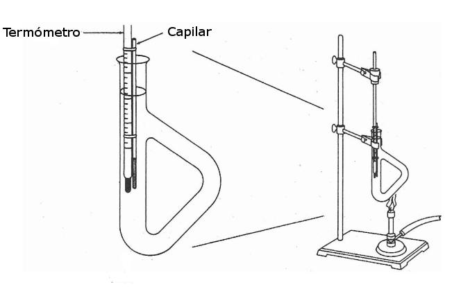 Detalle del montaje para la determinación del punto de fusión con el método de Thiele