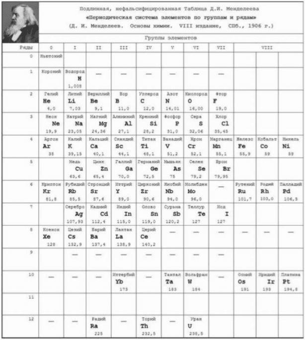 Tabla periódica de los elementos 1906