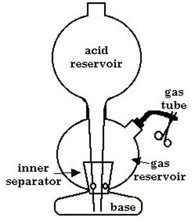 Un dibujo lineal que muestra el diseño general de un generador Kipp.  El zinc va en el depósito de gas y se evita que caiga en la base inferior por el trozo cónico de vidrio con los pequeños agujeros (el separador interior)
