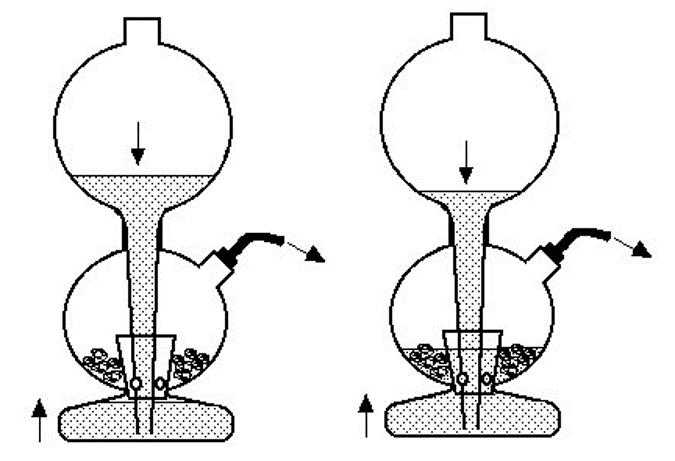 Estos dos dibujos explican el mecanismo de funcionamiento. Debido a que la pinza es removida, el gas sale a chorros del tubo de gas.  Esto permite que el ácido drene desde el depósito de ácido hasta la cámara base.  El nivel de ácido sube en la cámara base y (derecha) eventualmente comienza a pasar a través de los agujeros del separador interno donde reacciona con el zinc.  Ahora se está generando hidrógeno y comenzará a salir del tubo de gas.  (El depósito de gas contenía inicialmente aire que es rápidamente desplazado por el hidrógeno).