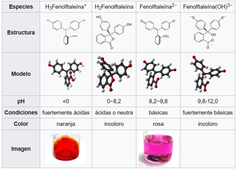 Tabla de variación del color de la solución de fenolftaleína con respecto al pH