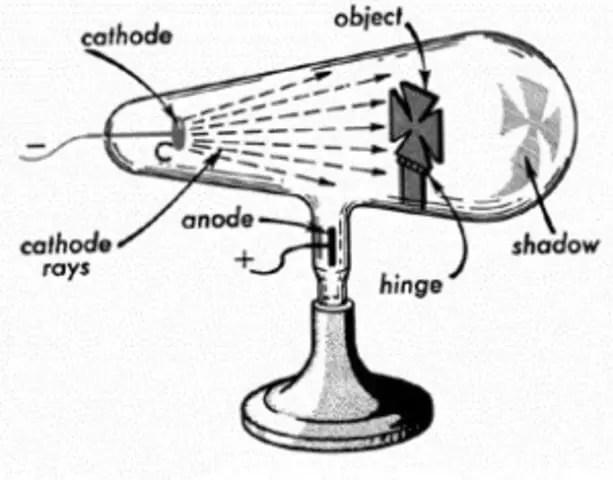 Tubo de rayos catódicos desarrollado por Crookes