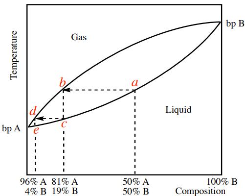 Curva de destilación de un sistema de dos componentes de A+B, mostrando dos platos teóricos.