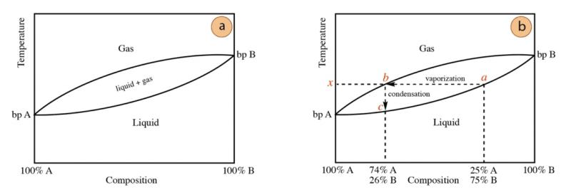 Grafico destilación simple