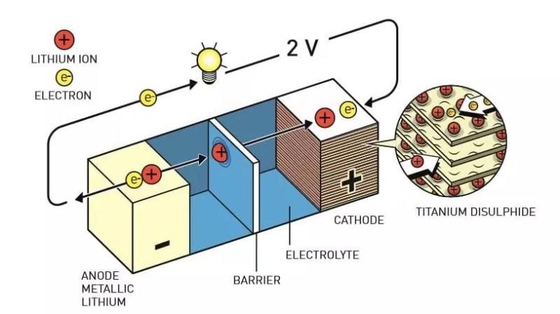 Las primeras baterías recargables tenían materiales sólidos en los electrodos