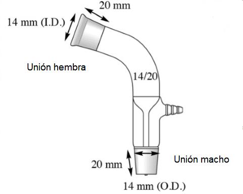 Juntas esmeriladas de vidrio • Técnicas de laboratorio