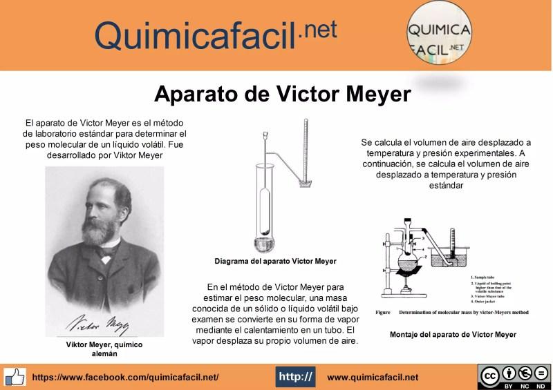Infografia Aparato de Victor Meyer