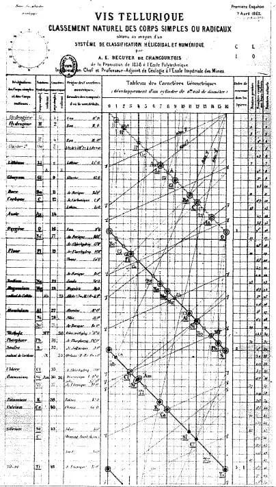 Gráfico original de la organización original de los elementos propuesta por De Chancourtois