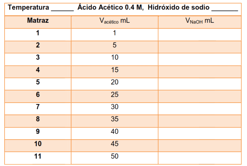 Tabla de datos de adsorción
