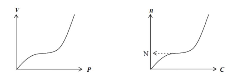 Isotermas de adsorción tipo II