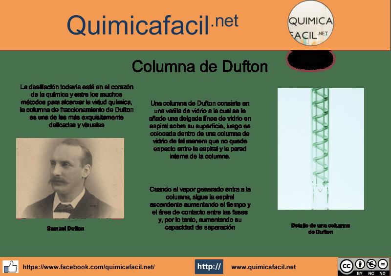 Infografía Columna de Dufton
