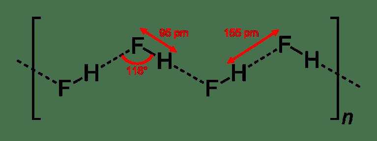 La estructura de las cadenas de HF en el fluoruro de hidrógeno cristalino