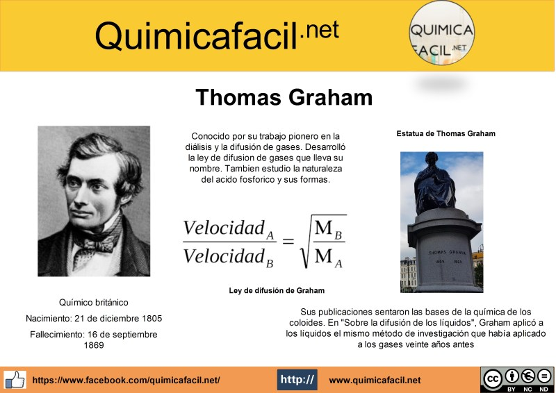 Infografía Thomas Graham